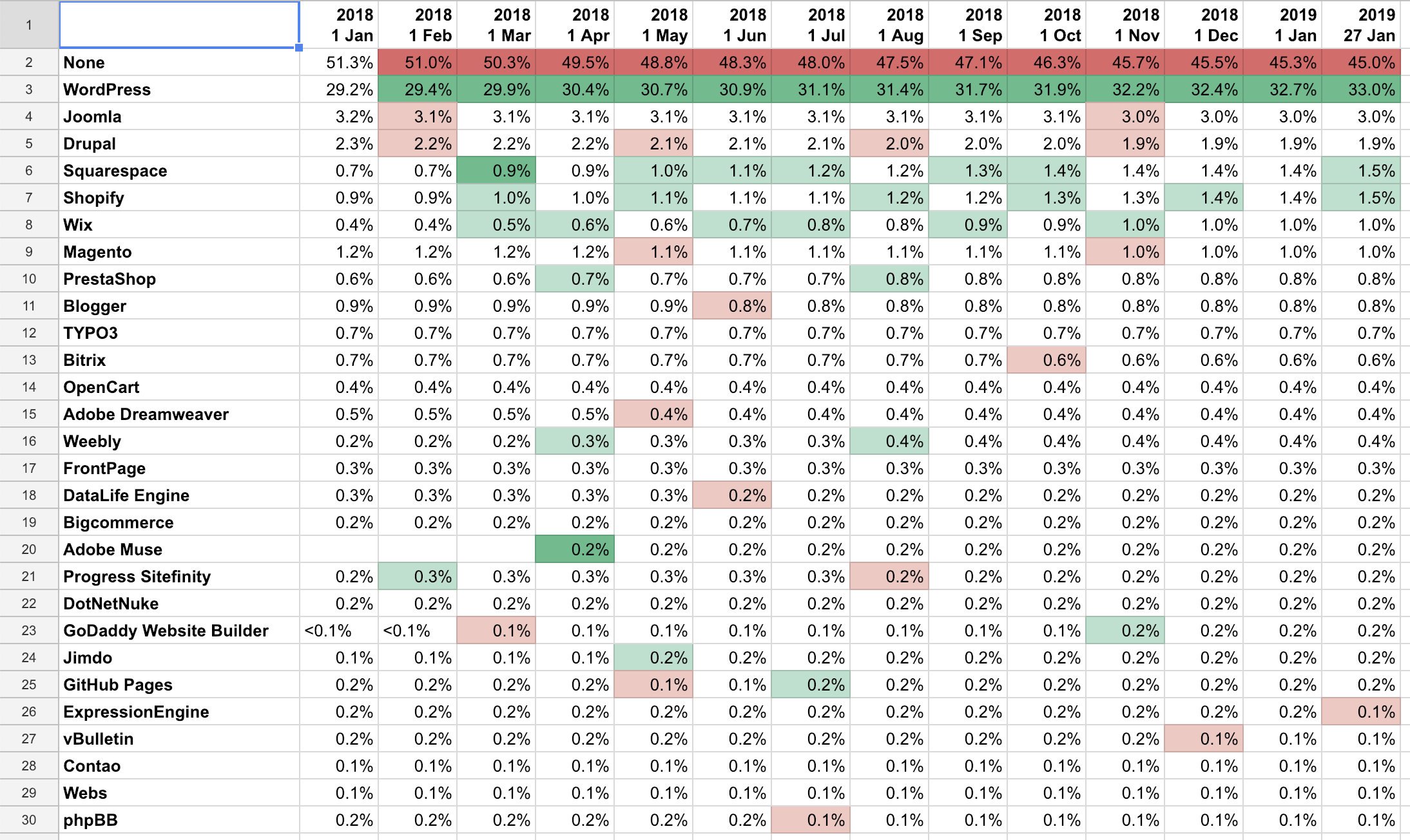 Market share table, the data in this screenshot can also be seen in the sheet that's linked in the article under Data.