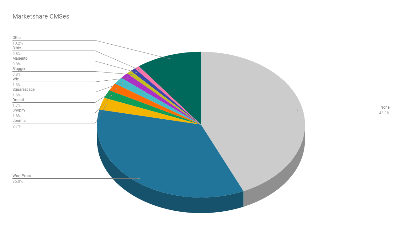 Marketshare of CMSes shown in a pie chart